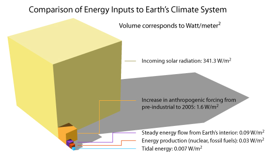 energy imputs to earths climate<empty>