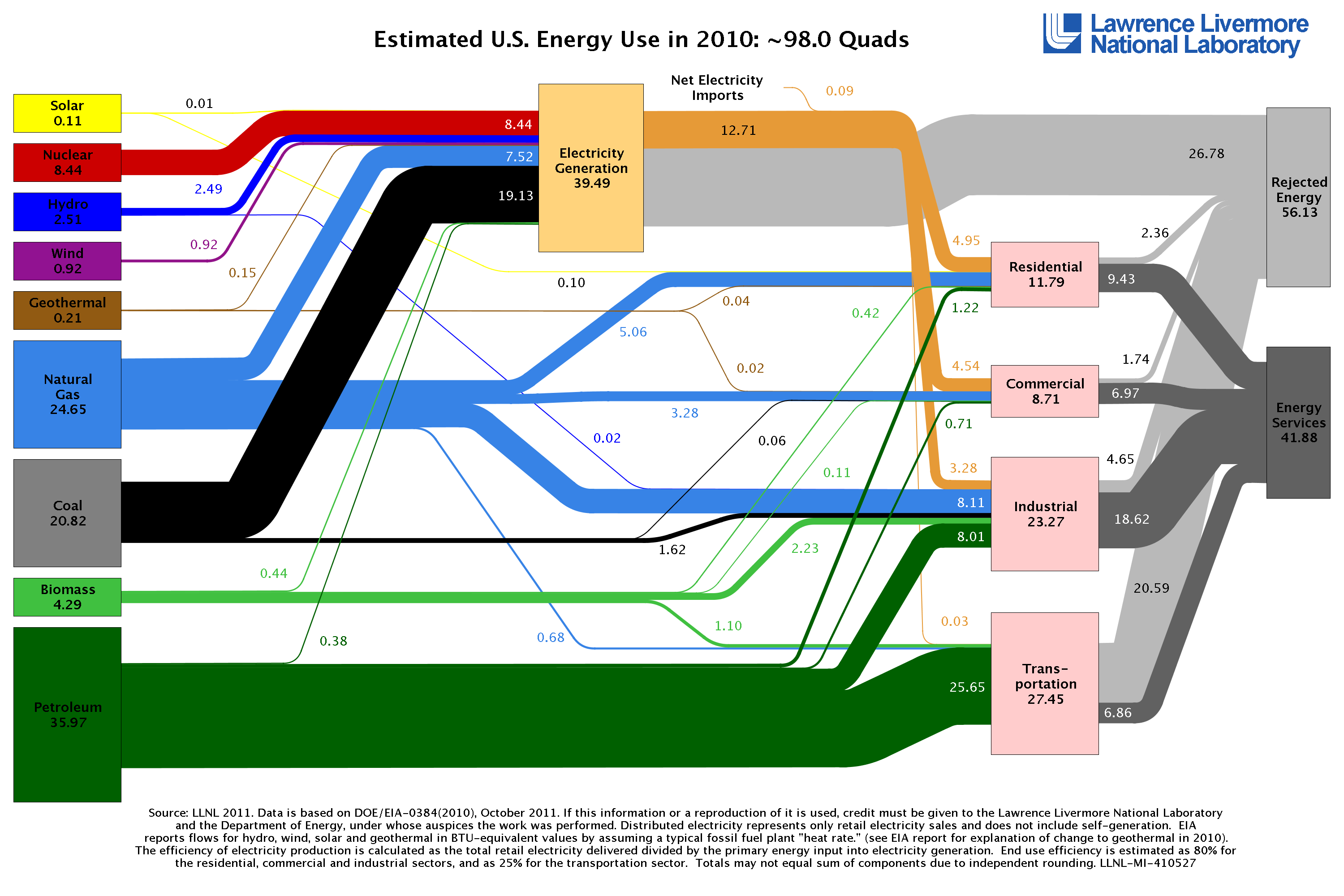 US Energy use by type