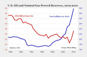 resevers with fracking